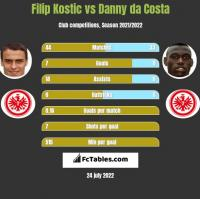 Filip Kostic vs Danny da Costa h2h player stats