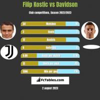 Filip Kostic vs Davidson h2h player stats