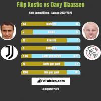 Filip Kostic vs Davy Klaassen h2h player stats