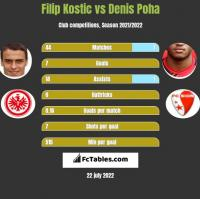 Filip Kostic vs Denis Poha h2h player stats