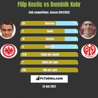 Filip Kostic vs Dominik Kohr h2h player stats