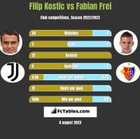 Filip Kostic vs Fabian Frei h2h player stats