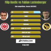 Filip Kostic vs Fabian Lustenberger h2h player stats