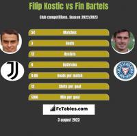 Filip Kostic vs Fin Bartels h2h player stats
