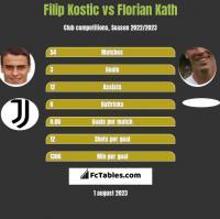 Filip Kostic vs Florian Kath h2h player stats