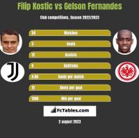 Filip Kostic vs Gelson Fernandes h2h player stats