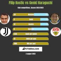 Filip Kostic vs Genki Haraguchi h2h player stats
