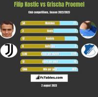 Filip Kostic vs Grischa Proemel h2h player stats