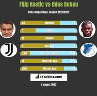 Filip Kostic vs Ihlas Bebou h2h player stats