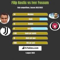 Filip Kostic vs Iver Fossum h2h player stats
