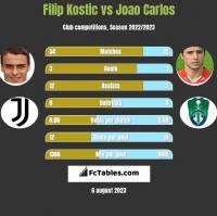 Filip Kostic vs Joao Carlos h2h player stats