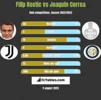 Filip Kostic vs Joaquin Correa h2h player stats