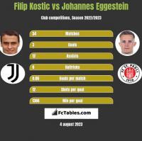 Filip Kostic vs Johannes Eggestein h2h player stats