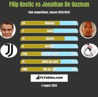 Filip Kostic vs Jonathan De Guzman h2h player stats