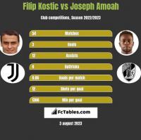 Filip Kostic vs Joseph Amoah h2h player stats