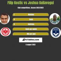 Filip Kostic vs Joshua Guilavogui h2h player stats