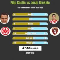 Filip Kostic vs Josip Brekalo h2h player stats