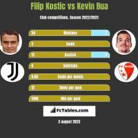 Filip Kostic vs Kevin Bua h2h player stats