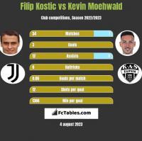 Filip Kostic vs Kevin Moehwald h2h player stats
