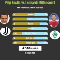 Filip Kostic vs Leonardo Bittencourt h2h player stats