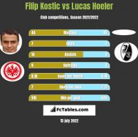 Filip Kostic vs Lucas Hoeler h2h player stats