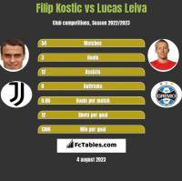 Filip Kostic vs Lucas Leiva h2h player stats