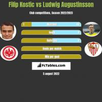 Filip Kostic vs Ludwig Augustinsson h2h player stats