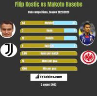 Filip Kostic vs Makoto Hasebe h2h player stats