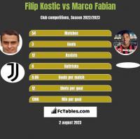 Filip Kostic vs Marco Fabian h2h player stats
