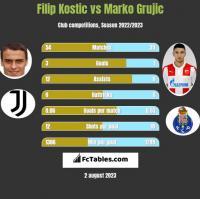 Filip Kostic vs Marko Grujic h2h player stats