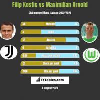 Filip Kostic vs Maximilian Arnold h2h player stats