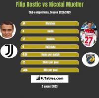 Filip Kostic vs Nicolai Mueller h2h player stats