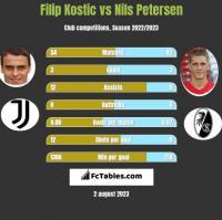 Filip Kostic vs Nils Petersen h2h player stats