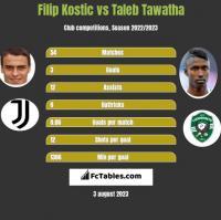 Filip Kostic vs Taleb Tawatha h2h player stats