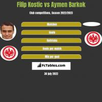 Filip Kostic vs Aymen Barkok h2h player stats
