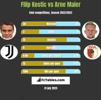 Filip Kostic vs Arne Maier h2h player stats
