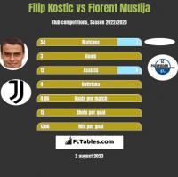 Filip Kostic vs Florent Muslija h2h player stats