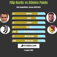 Filip Kostic vs Afimico Pululu h2h player stats