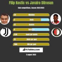 Filip Kostic vs Javairo Dilrosun h2h player stats