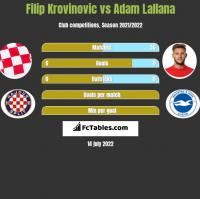 Filip Krovinovic vs Adam Lallana h2h player stats