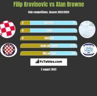 Filip Krovinovic vs Alan Browne h2h player stats