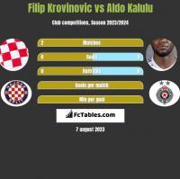 Filip Krovinovic vs Aldo Kalulu h2h player stats