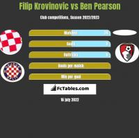 Filip Krovinovic vs Ben Pearson h2h player stats