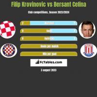 Filip Krovinovic vs Bersant Celina h2h player stats