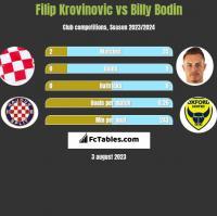 Filip Krovinovic vs Billy Bodin h2h player stats