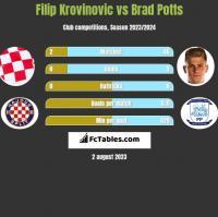 Filip Krovinovic vs Brad Potts h2h player stats