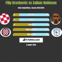Filip Krovinovic vs Callum Robinson h2h player stats