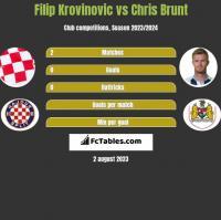 Filip Krovinovic vs Chris Brunt h2h player stats