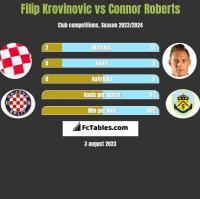 Filip Krovinovic vs Connor Roberts h2h player stats