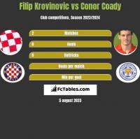 Filip Krovinovic vs Conor Coady h2h player stats